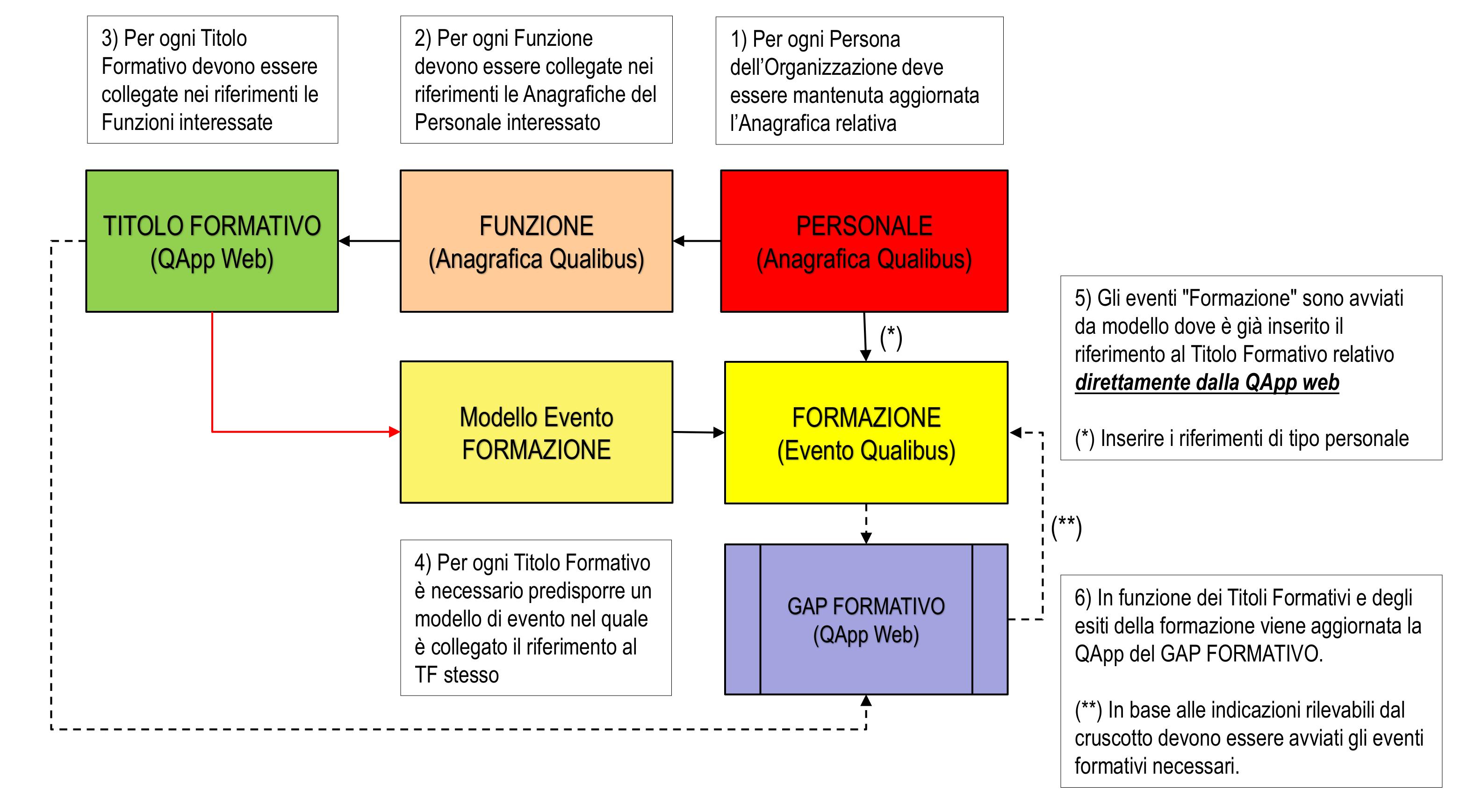 schema-gap-formativo